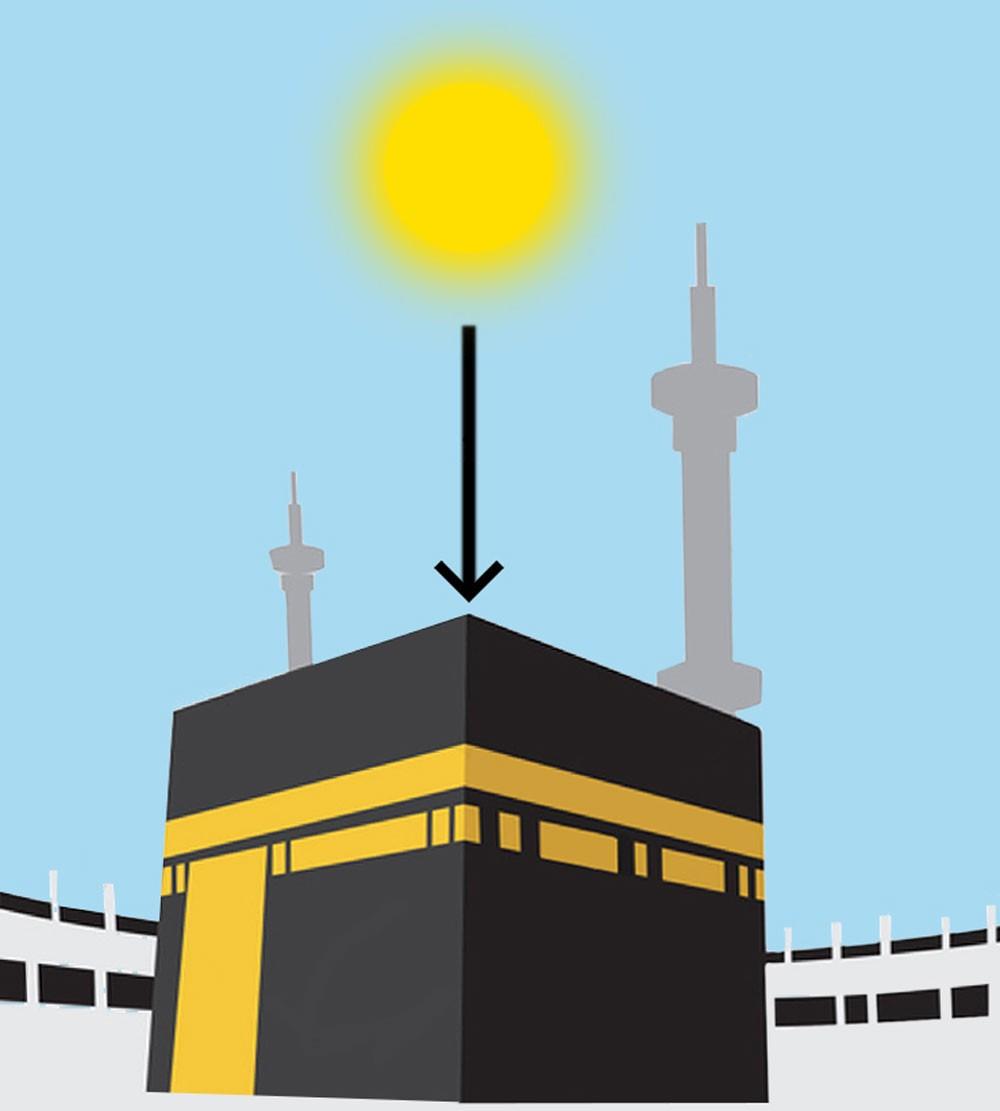 العصفور: تعامد الشمس فوق الكعبة المشرفة الأحد المقبل