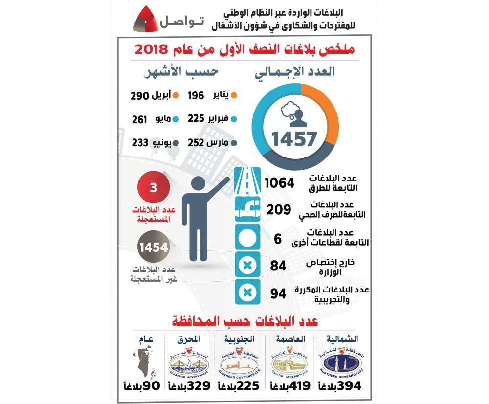 (الأشغال): 1457 بلاغاً عبر النظام في النصف الأول من عام 2018