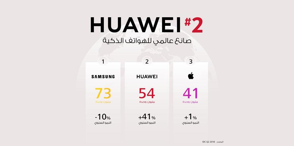 هواوي تزيح آبل وتتبوأ المرتبة الثانية من حجم مبيعات الهواتف الذكية