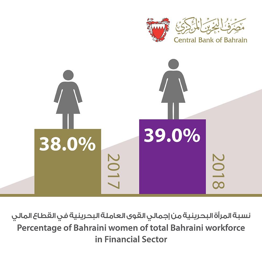 ارتفاع عدد الموظفات البحرينيات العاملات القطاع المالي بنسبة 2.2% في نهاية عام 2018 مقارنة بنهاية عام 2017