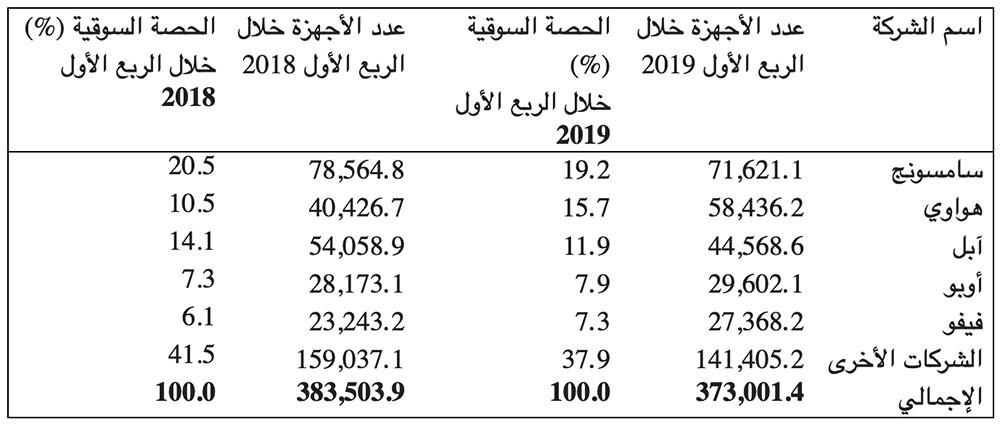 المبيعات العالمية من الهواتف الذكية الموجهة للمستخدم النهائي حسب شركات التصنيع خلال الربع الأول من العام 2019 (بآلاف الأجهزة)