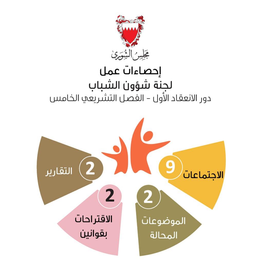 شبابية الشورى أنجزت الموضوعات المحالة إليها بعد 9 اجتماعات في الدور الأول