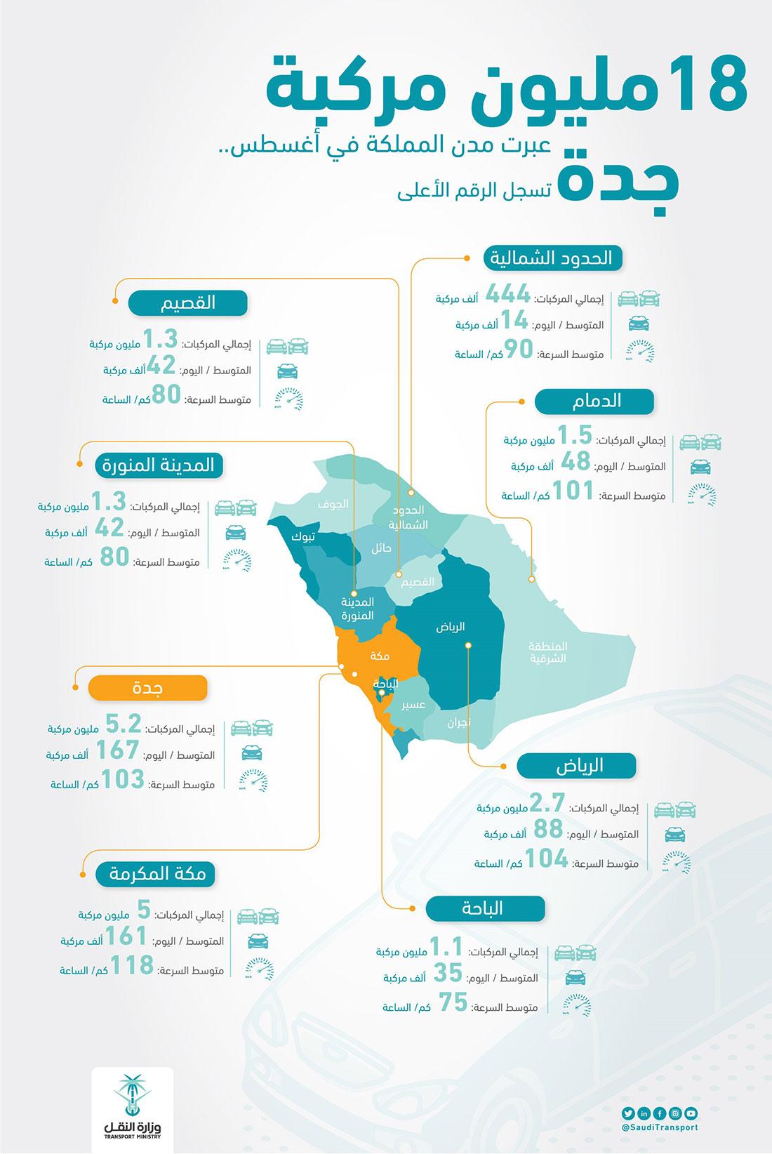 جريدة البلاد   18 مليون مركبة عبرت مداخل مدن السعودية في أغسطس