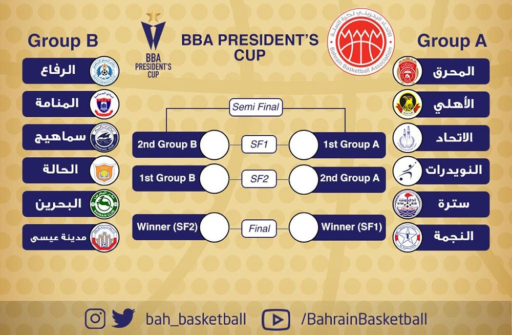 17 أكتوبر موعدا لانطلاق كأس رئيس اتحاد السلة