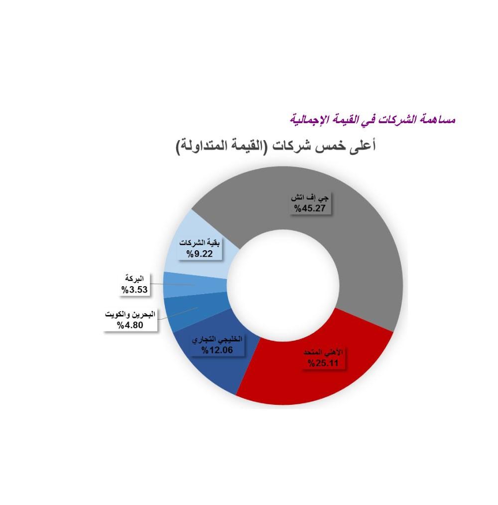 بورصة البحرين تكسب 10.1 نقطة
