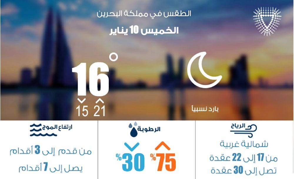 """البحرين تودع """"المربعانية"""" لتستقبل """"الشبط"""" اليوم"""