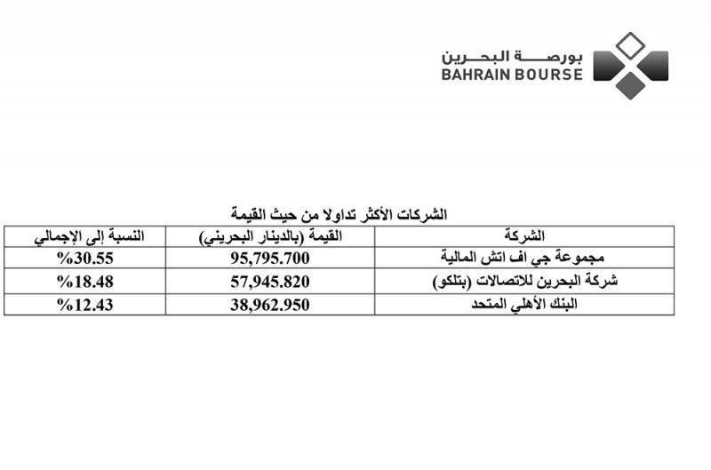 """""""البورصة"""": تداول 1.8 مليون سهم ووحدة"""