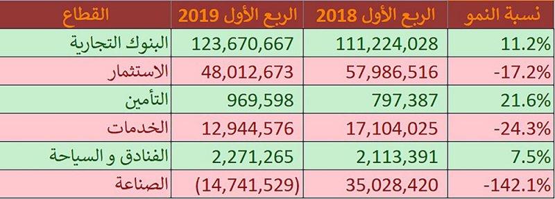 173 مليون دينار أرباح 38 شركة ببورصة البحرين