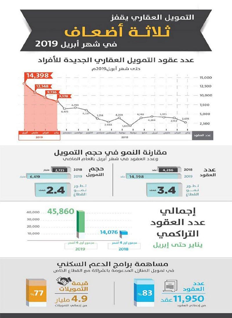 السعودية: 8.4 مليار دولار قروضا عقارية منذ بداية العام