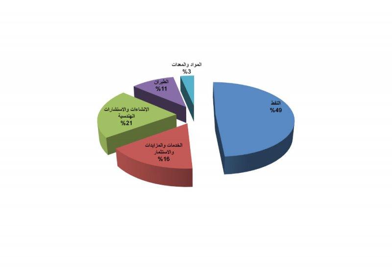 53.9 مليون دينار قيمة إرساء المناقصات في يوليو